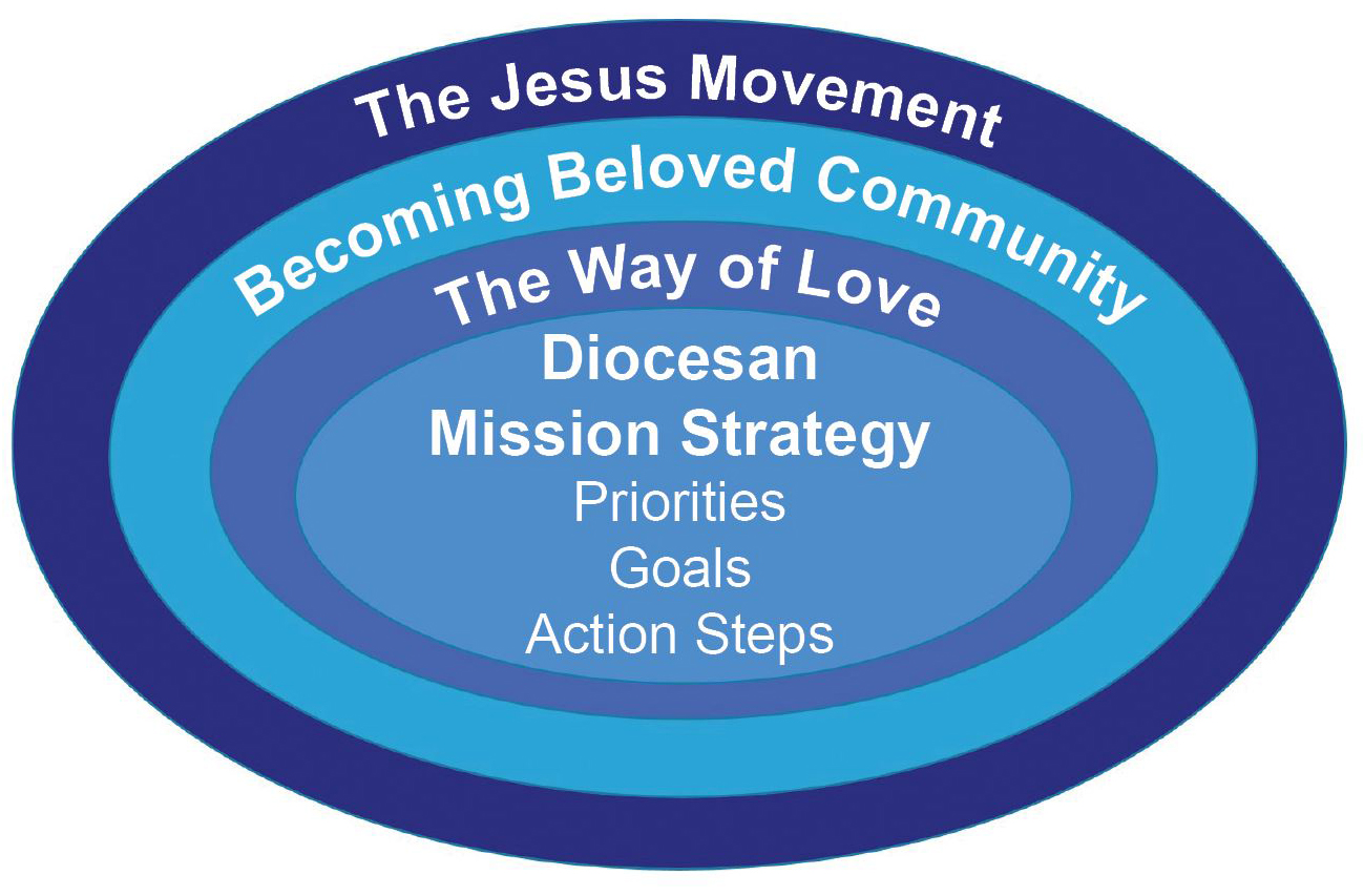 diocesan-mission-strategy-graph-web_131
